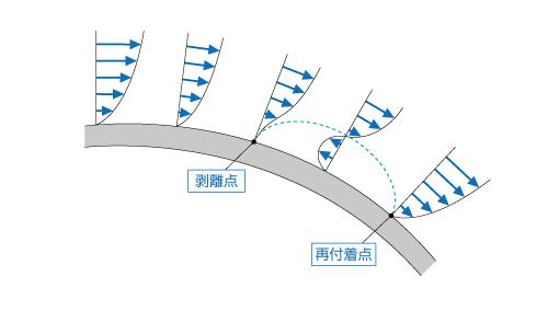 空気抵抗と密接な関りがある「境界層剥離」、その原理とメカニズムに迫る!
